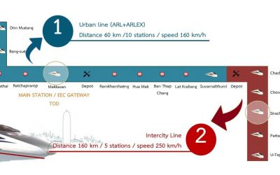 High-Speed Rail Link Promises Bangkok to Utapao in 45 minutes